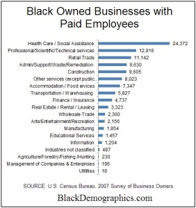 Black-Owned-Businesses-with-Employees-by-industry