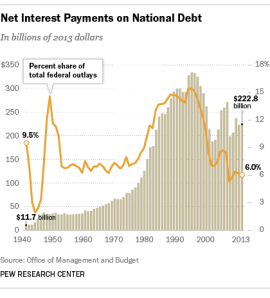 debt_interest2