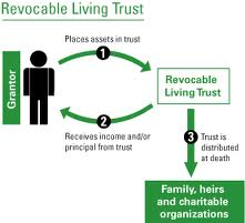 revocable-living-trust-3