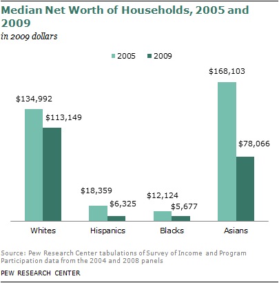 2011-wealth-gaps-17