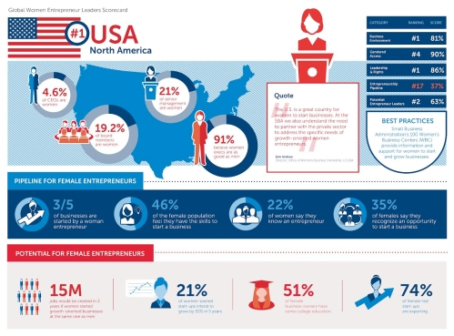 1435587109-us-no-1-women-entrepreneurs-still-room-improvement-woman-business-infographic